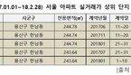 한남동, 서울 최고가 아파트 상위 점령 비결은?