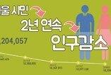 서울 인구 6년 연속 감소