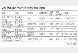 """""""서울 전세금으로 수도권에 내집을"""""""