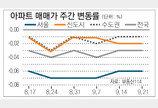 [매매 시황]서울 하락세 지속… 1기 신도시도 약보합세
