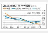 [아파트 시세]서울 아파트값 2년만에 하락세