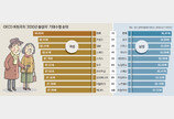 한국 여성 기대수명, 세계 처음 90세 넘는다
