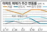 [아파트 시세]서울 아파트값 0.05% 상승… 불확실성에 '숨고르기