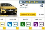 폴크스바겐 아테온, 유럽충돌시험 만점… 벤츠·BMW '압도'