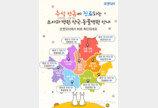 """""""추석연휴 문 여는 소아과·동물병원·약국 스마트폰에 물어봐"""""""
