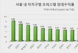 임대수익률 높은 서울 상위 10개 지역은?