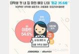 대학생, 내집 마련 예상나이 '평균 35.6세'…서울·수도권 아파트 가장 선호