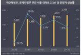 """""""정권따라 출렁""""…서울 아파트 분양가 1.8%↑"""