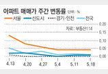 서울 전세가율 59.83%… 2013년 11월 이후 최저