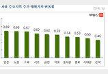 9·13대책 후 매수문의 '뚝'…'서울 아파트값 상승폭 급감'