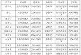 서울지역, 16일부터 개·고양이 광견병 예방접종