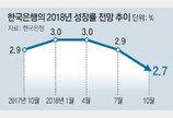3% →2.9% →2.7%… 올 성장률 점점 낮춰잡는 한은