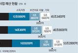 """""""저소득층 복지예산 느는데 소득격차 심화… '새는 구멍' 막아야"""""""