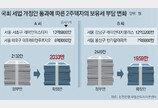 20억 2주택자 내년 보유세 1959만원… 정부안보다 490만원 줄어