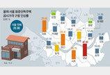 서울 강남-마포-용산-서초구, 단독주택 공시가격 30% 넘게 올라