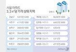 서울 아파트 부촌 1위 '개포동'…2위는?