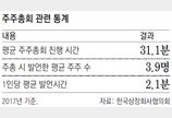 주주총회 기업수 날짜별 제한… '슈퍼주총데이' 사라진다