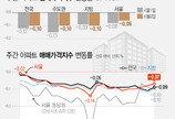공급 '뚝', 수요 '쑥'…5월 서울전셋값 반짝 상승할까