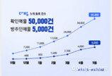 다방, 출시 7개월 만에 확인매물 5만건 돌파