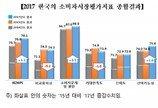 소비자 평가, 47개 시장 중 화장품 '최고' 車수리서비스 '최저'