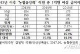"""""""농협중앙회 정규직 16.1%가 억대연봉자"""""""