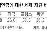 연금저축계좌 세액공제 한도, 400만 →200만원 축소 논란