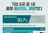 """기업 5곳 중 1곳 """"올해 블라인드 채용한다"""" … 작년 대비 11.2%p 증가"""