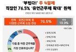 """""""SK 격주 4일제 부러워""""…직장인 76.5%, 유연근무제 확대 원해"""