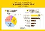 """중소·중견기업 10곳 중 7곳 """"중·장년 채용, 경영성과에 도움"""""""