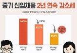 중소기업 신입 채용, 2년 연속 감소세…초봉 2609만원