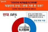 2020년 최저임금 8590원…직장인 찬성 42% vs 반대 58%