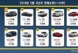 2018년 5월 국산차 판매순위… 현대기아 '나홀로' 성장