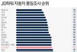 미국차 달라졌다…'고품질' 대명사 日브랜드 추월