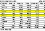 中 CATL, 車배터리 첫 세계 1위…LG 4위·삼성 6위