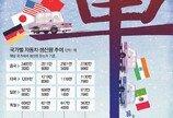 노사갈등-고임금에 속병… 한국 車산업, 글로벌 경쟁서 뒤처져