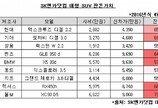 모하비·XC90 잔존가치↑… 대형 SUV 중고 인기