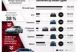 포르쉐 AG, 2014년 대비 CO2 배출량 75% 감소