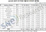 상반기 세계 전기차 배터리 2배 증가…韓업체 20% 차지