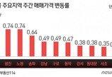 약발 다한 6·19 대책…서울 아파트값 3주째 상승폭 확대