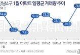 """""""호가만 오른게 아니었다""""…강남4구 아파트 거래 '역대최대'"""