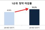 상반기 1순위 청약 마감률 전년대비 10%p 상승… '재개발' 관심↑