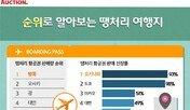 땡처리 항공권 가장 많이 팔린 곳은?  '방콕 1위' 오사카, 괌, 대만 순