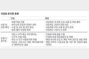 [팩트 체크]안철수 '단설 유치원 신설 자제' 발언 논란