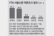 YTN-서울신문 여론조사… 문재인 37.7% vs 안철수 34.6%
