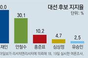 문재인 40.0% vs 안철수 30.1% …동아일보-R&R 5자대결 여론조사