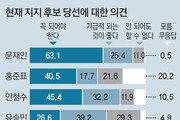 """TV토론이 판세 흔드나… 젊을수록 """"시청뒤 지지 바꿀수도"""""""