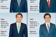 票心 유혹하는 5人 5色 '이미지 정치'…대선후보 2차 토론 스타일 분석