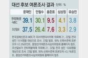한국경제신문-MBC 여론조사… 5자대결때 문재인 39.1% vs 안철수 30.1%