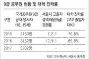"""""""대학 대신 공무원"""" 10대 응시 급증"""