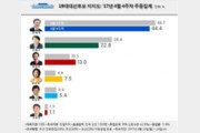 [리얼미터] 문재인 44.4% ·안철수 22.8% '더블 스코어'…홍준표 13% 약진